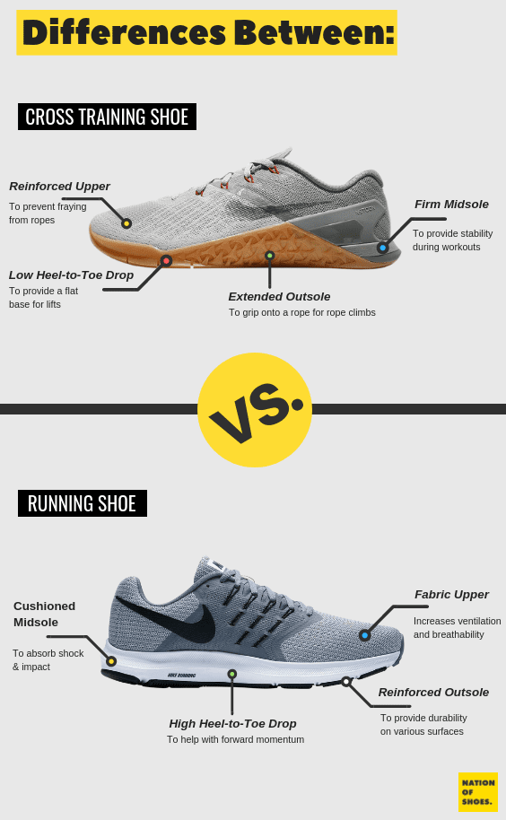 Training Shoes vs Running Shoes: Which One Should You Buy