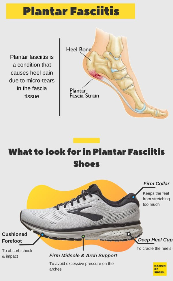 plantar fasciitis shoes infographic